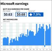 Microsoft Corp posts $5.66 bn profit, beats Wall Street estimates on new CEO Satya Nadella's debut