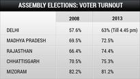 Delhi election: Strong voter turnout, Kejriwal's first big test
