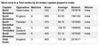 Ind v Eng stats preview: Why England may not bounce back