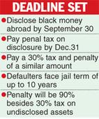 Bare black money details by September