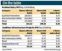 Prabhat IPO extended by three days