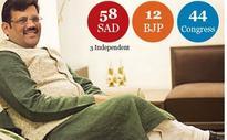 Haryana Win Bolsters BJP's Big Punjab Dream
