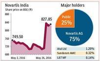 Novartis India to buy back shares worth Rs 290 crore